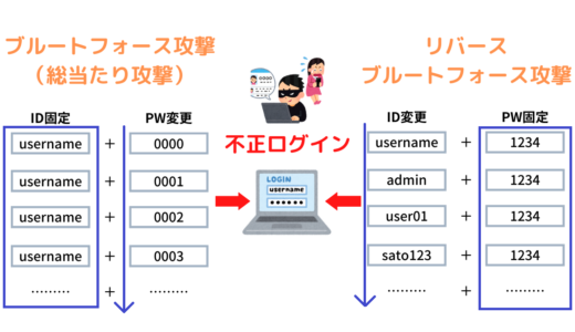 PW固定の総当たり攻撃~リバースブルートフォース攻撃と対策について