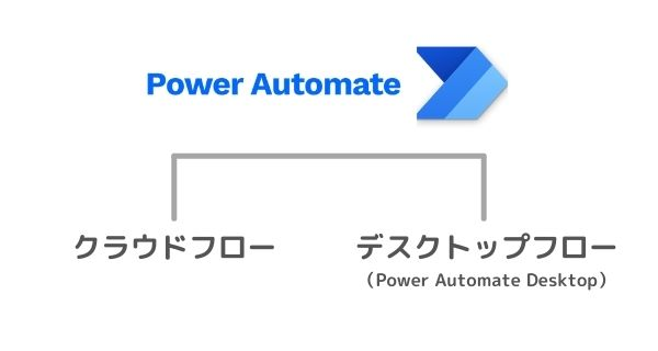 Power Automate の種類