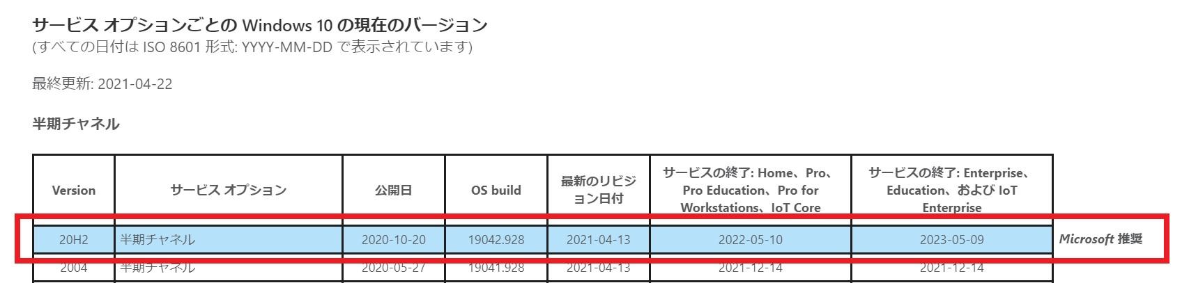 Windows10 20H2 リリース日