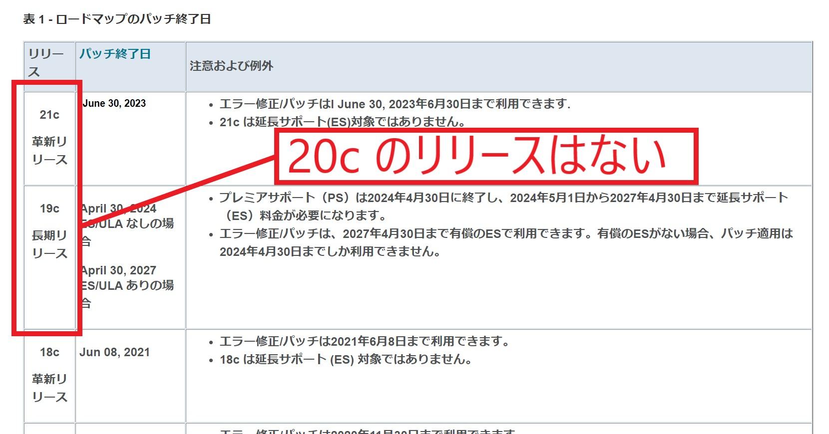 oracle 20cのリリース日はない