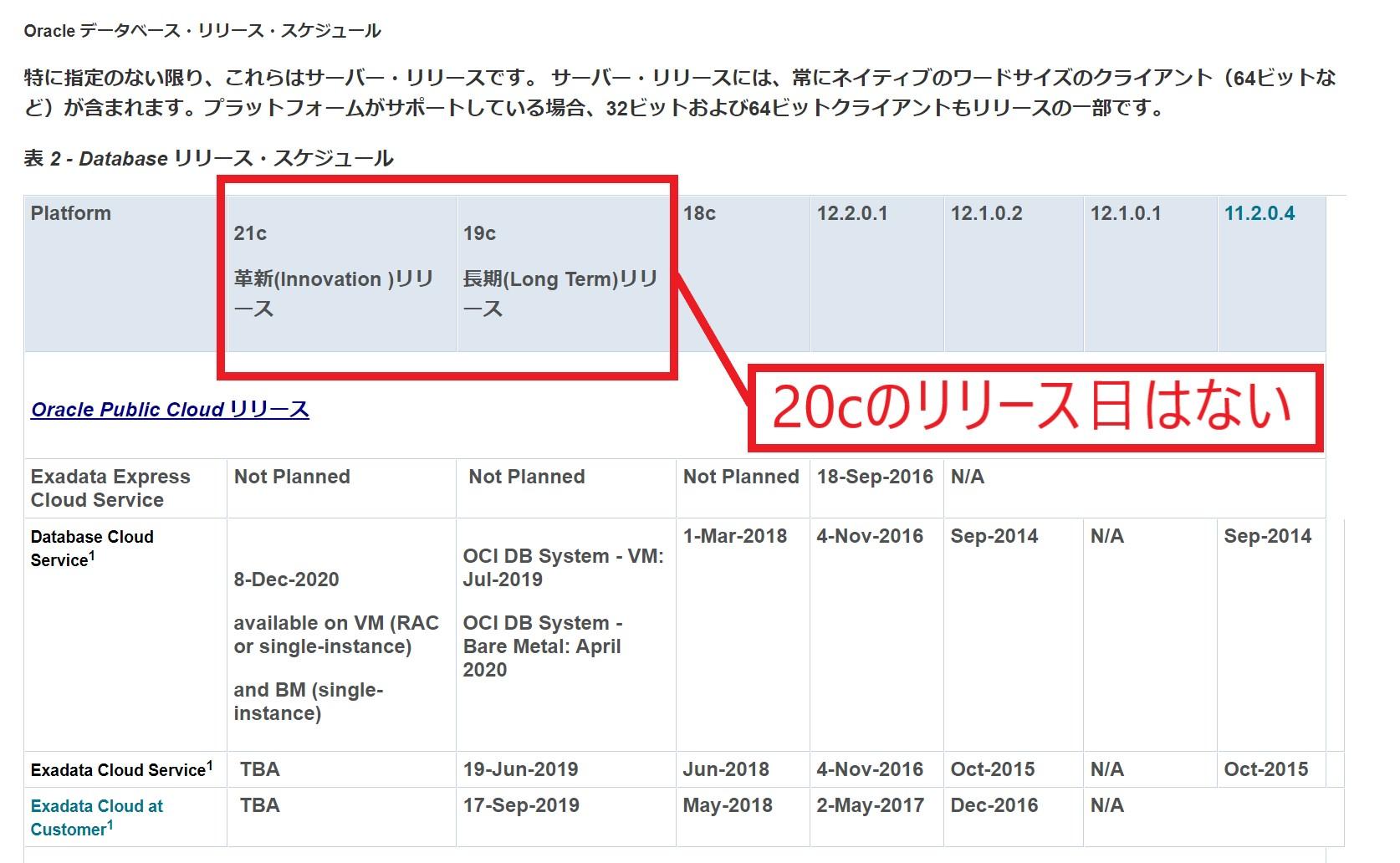 Oracle Database 20cのリリース日はない